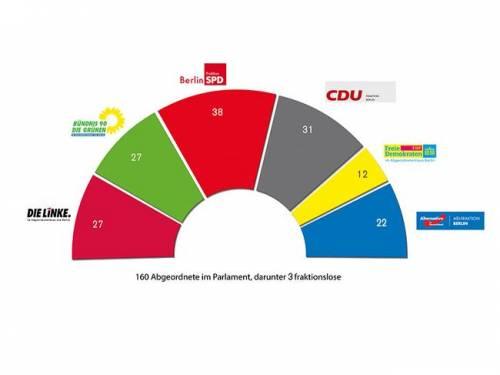 """Grafik zur Aufteilung der Fraktionen im Parlament. Im Text darunter steht """"160 Abgeordnete im Parlament, darunter 3 Fraktionslose""""."""