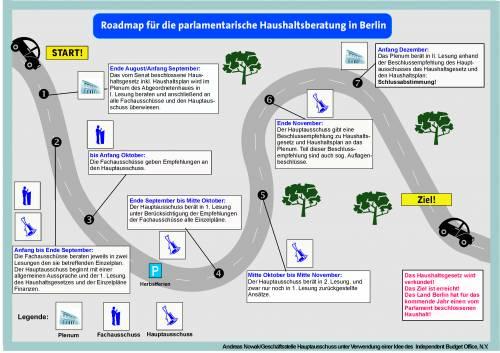 Grafik zur Darstellung der parlamentarischen Haushaltsberatung im Berliner Parlament